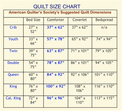 Dimensions Of A Size Quilt by Edge To Edge Quilting Inc Useful Charts