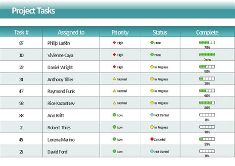 Project Management Task Status Dashboard Project Task Status Dashboard Template Status Progress Dashboard Template