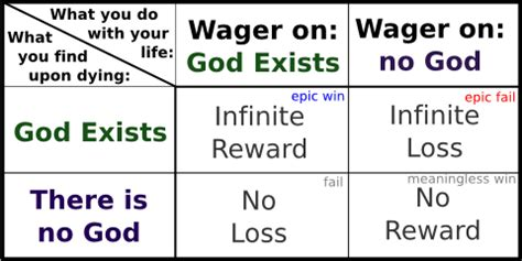 christian wager pascal s wager