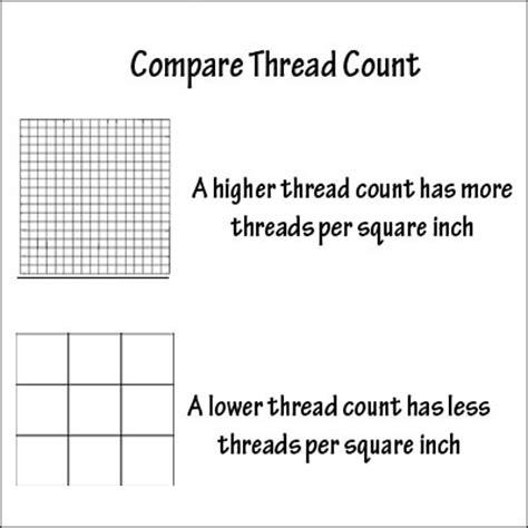 what is the best count for sheets sheet thread count chart bed sheet thread count chart