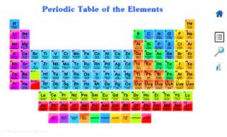 Periodic Table Protons Periodic Table Android Apps On Play