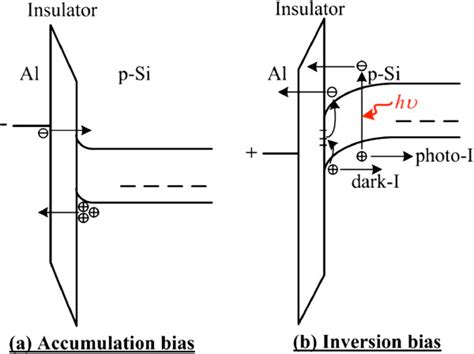 diode cv characteristics band diagrams of mis tunneling diodes a accumulation bias and