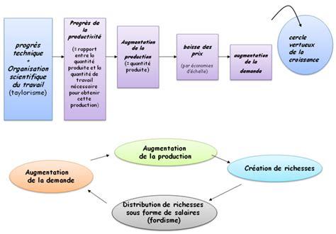 Resume Mondialisation by Croissance 233 Conomique Mondialisation Mutations Des