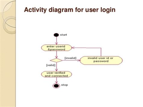 login activity diagram exle w3 analyzer ppt