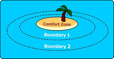 comfortable zone comfort zones universal coaching systems