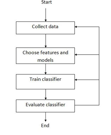 pattern recognition machine learning architecture introduction to pattern recognition and classification rhea