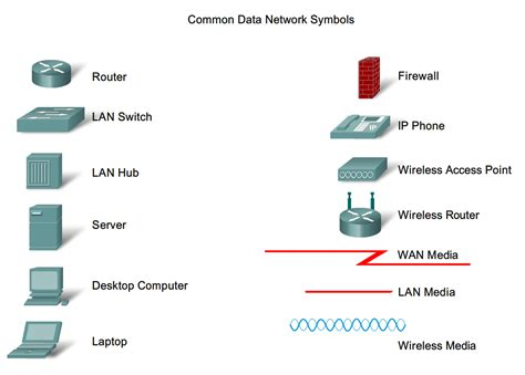 network layout symbols computer network diagram symbols computer network systems