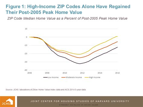 housing perspectives from the harvard joint center for