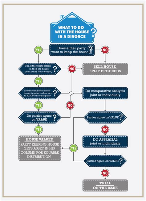 house   divorce case infographic