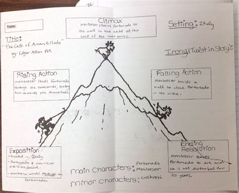 the cask of amontillado plot diagram answers blakeley katherine w huskies language arts notes