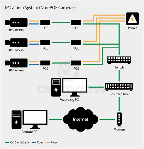 Cat6 Home Network Design by Comparing Analog Vs Ip Surveillance Technology