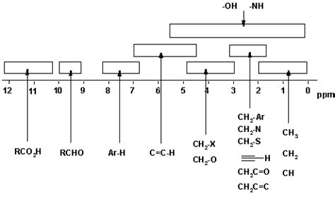h nmr spectrum table nmr spectroscopy
