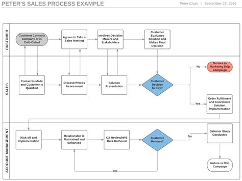 flowchart sles 4 steps to build a sales process flowchart and boost