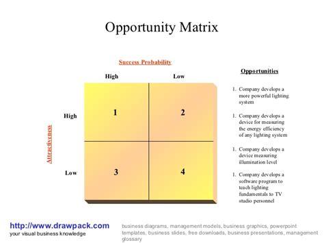 opportunity matrix diagram