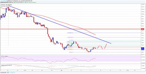 bitcoin price usd bitcoin cash price weekly analysis can bch usd hold 600