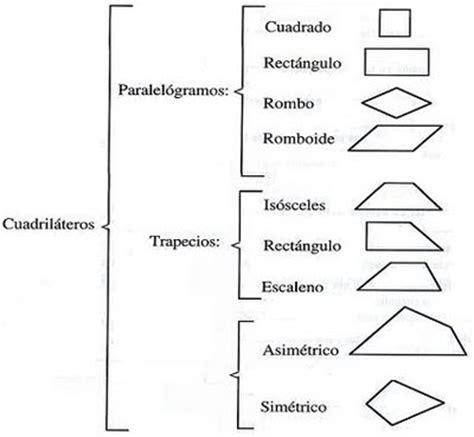 figuras geometricas cuadrilateros diccmatematicas clasificaci 243 n de cuadrilateros