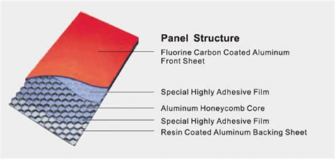 industrial waterproof honeycomb aluminum panel