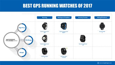 best running tracker device top gps running watches of 2018 running shoes guru