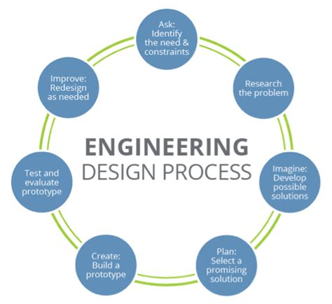 engineering design process personal engineering best