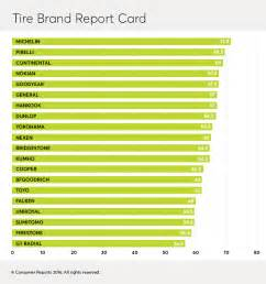 Car Tires Best Brands Best Tire Brands Consumer Reports Testing And Reviews