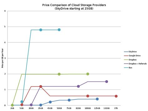 average cost of a per year price of cloud storage 171 philerb