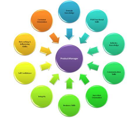 industrial engineering resume industrial wiring diagram