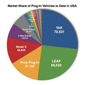 Electric Vehicle Market In The Us Cumulative Us In Electric Vehicle Sales Model By
