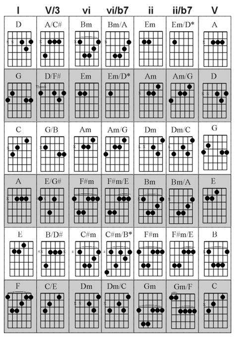 Chord Progressions Guitar