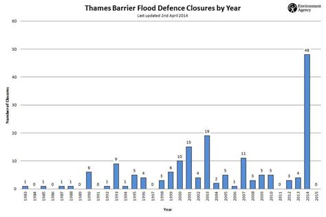 thames barrier frequency use the thames barrier detailed guidance gov uk