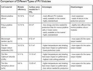 Efficiency of solar cells