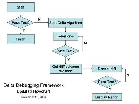 Binary Search Tree Worst Scenario Delta Debugging Framework Cdot Wiki