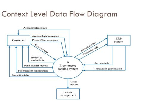 context diagram and data flow diagram project context diagram project relationship diagram