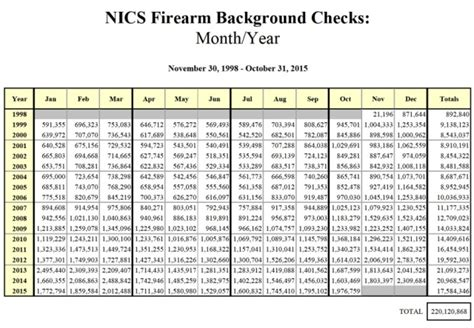 What Does A Level 2 Background Check Show Gun Sales At Record High For 6th Month Politricks