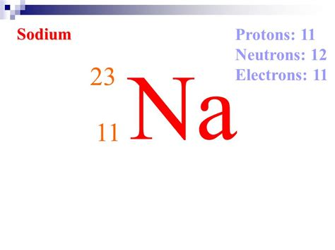 Sodium Of Protons by Elements And The Periodic Table Ppt