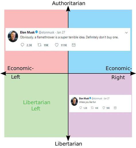 elon musk mbti political compass memes mbti types as political compass