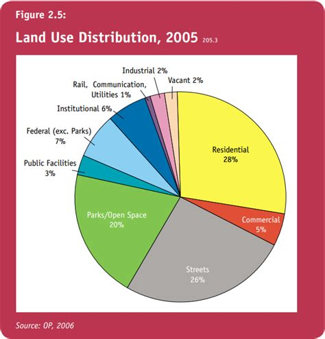 what approximate percentage of land is used for housing worldwide city block