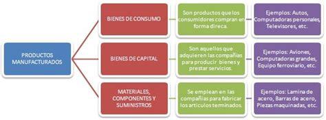 Productos Manutacturados Colores Sinteticos L