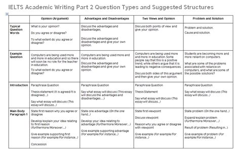 Opinion Essay Ielts Structure by Ielts Writing Task 2 Essay Structures Ielts Advantage