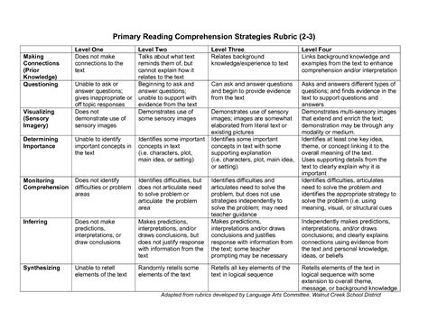 Reading Essay Rubric by Reading Rubric Pin For Classroom Resources Rubrics Literacy And