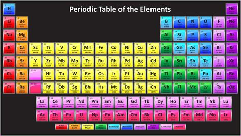 Who Made The Modern Periodic Table by Modern Periodic Table Of Elements Free Images Pictures