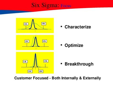 Csu Mba 16 Subjects by Six Sigma An Overview Mini Mba Free