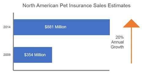 industry trends pet
