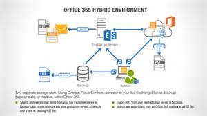 Office 365 Exchange Email Management In Hybrid Cloud Environments The Best