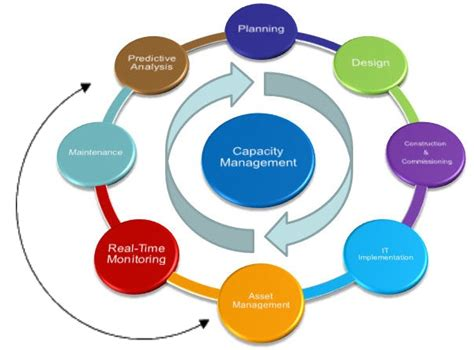 Planning And Change change management and capacity planning dcim pro