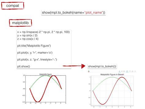 github tutorial python bokeh interactive data visualizations with python