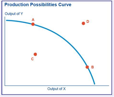 economics chapter 1 2 practice questions nao yoneda