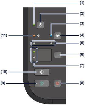 canon : pixma manuals : mg3500 series : operation panel