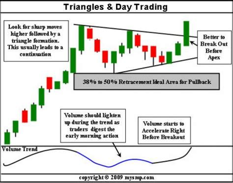 pattern day trader symmetrical triangles day trading