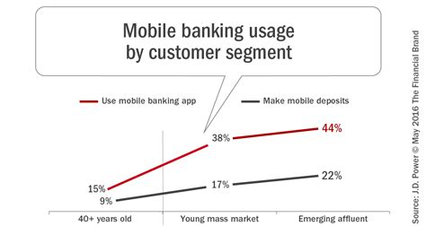 mobile banking usage don t ignore the power of in app mobile marketing