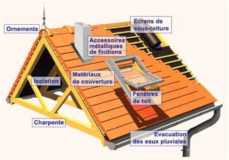 isoler une toiture inclin 233 e le de l isolation